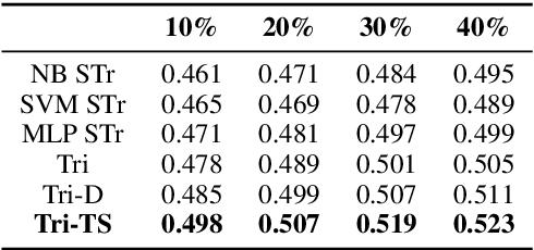 Figure 1 for Teacher-Student Learning Paradigm for Tri-training: An Efficient Method for Unlabeled Data Exploitation