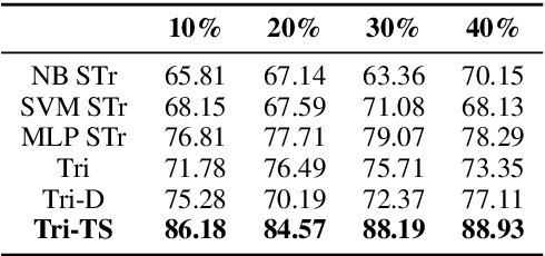 Figure 3 for Teacher-Student Learning Paradigm for Tri-training: An Efficient Method for Unlabeled Data Exploitation