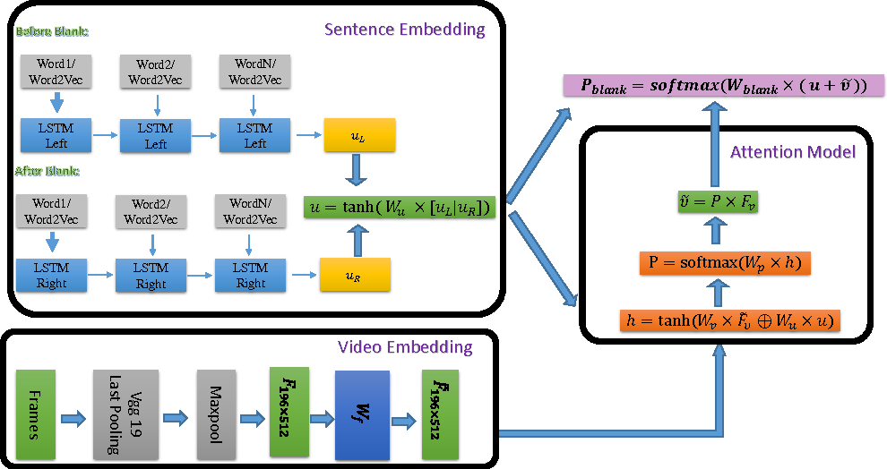 Figure 3 for Video Fill in the Blank with Merging LSTMs