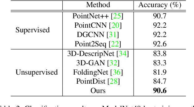 Figure 4 for Point Discriminative Learning for Unsupervised Representation Learning on 3D Point Clouds