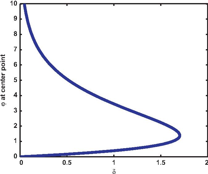 A robust false transient method of lines for elliptic partial