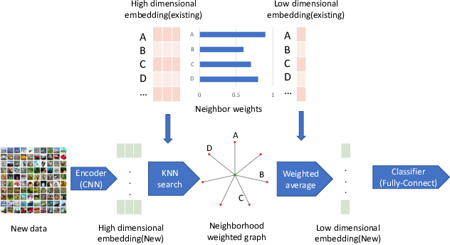 Figure 3 for Improving Neural Network Robustness through Neighborhood Preserving Layers