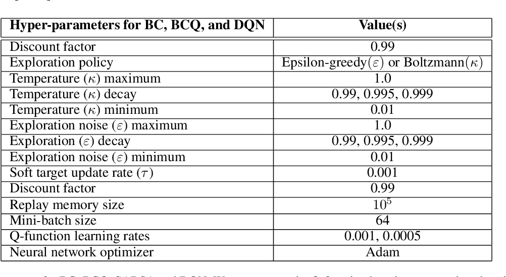 Figure 3 for BRPO: Batch Residual Policy Optimization