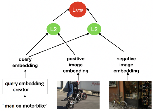 Figure 1 for Multitask Text-to-Visual Embedding with Titles and Clickthrough Data