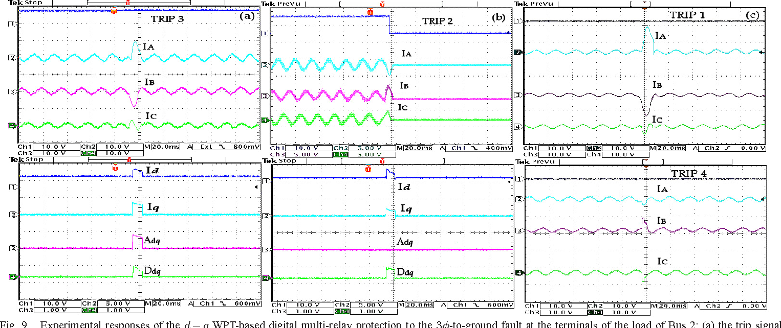 Figure 9 From Digital Multi Relay Protection For Micro Grid Systems Current Level Fig Experimental Responses Of The D Q Wpt Based