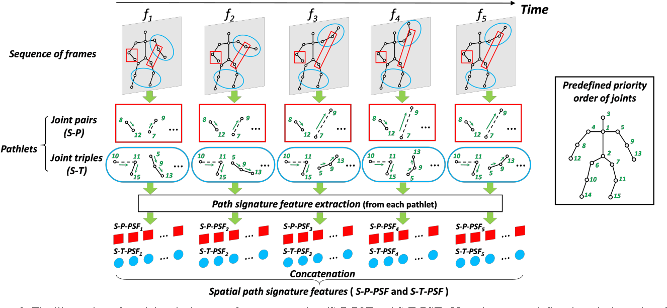 Figure 2 for Leveraging the Path Signature for Skeleton-based Human Action Recognition