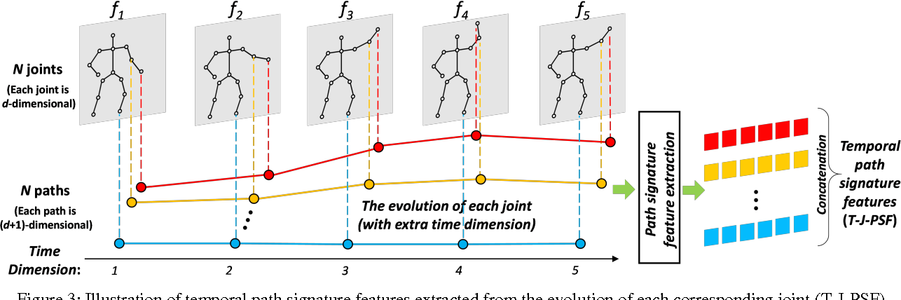 Figure 3 for Leveraging the Path Signature for Skeleton-based Human Action Recognition