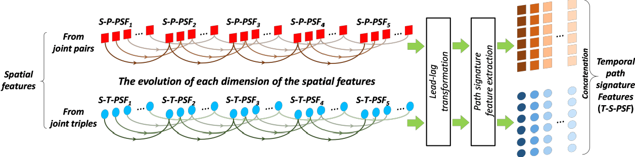 Figure 4 for Leveraging the Path Signature for Skeleton-based Human Action Recognition