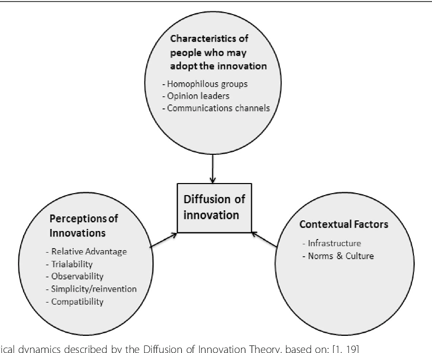 essay on diffusion of innovation theory The diffusion of innovation theory attempts to elucidate why, how and the rate at which new innovations, mainly technology and ideas, spread through diverse cultures the original theorist of diffusion of innovations, everett rogers, defined diffusion as the process through which an innovation is communicated via particular channels among.