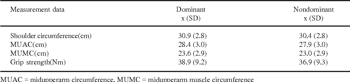 Difference In Isokinetic Strength Of The Muscles Around Dominant And