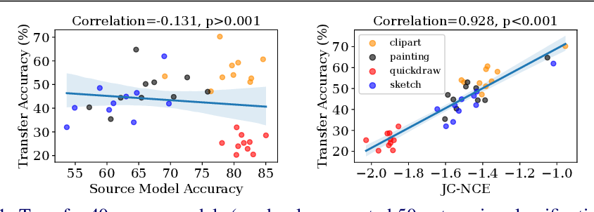 Figure 1 for Practical Transferability Estimation for Image Classification Tasks