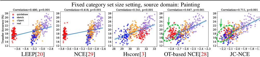 Figure 3 for Practical Transferability Estimation for Image Classification Tasks