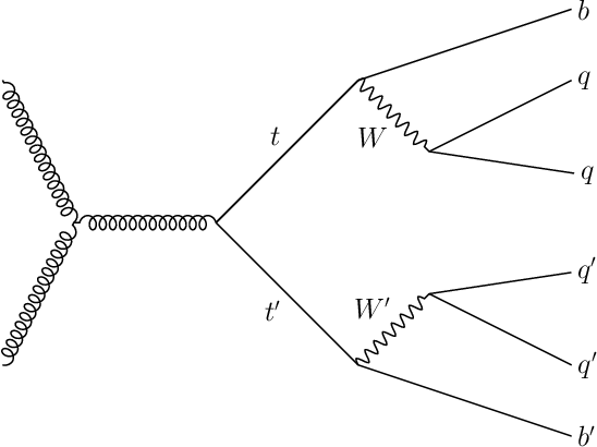 Figure 1 for Permutationless Many-Jet Event Reconstruction with Symmetry Preserving Attention Networks
