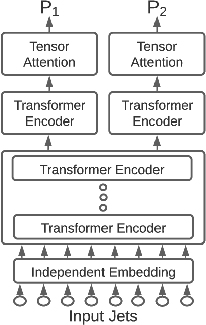 Figure 2 for Permutationless Many-Jet Event Reconstruction with Symmetry Preserving Attention Networks