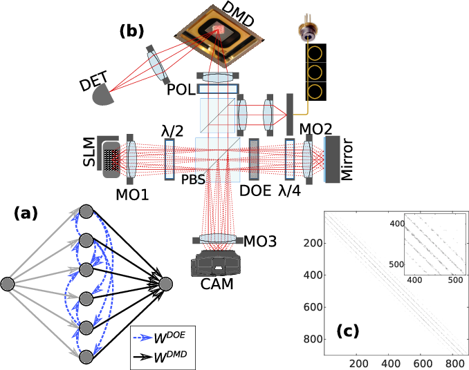 Figure 1 for Reinforcement Learning in a large scale photonic Recurrent Neural Network