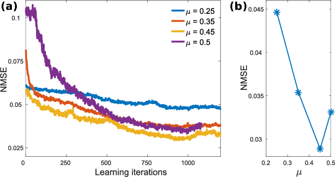 Figure 2 for Reinforcement Learning in a large scale photonic Recurrent Neural Network