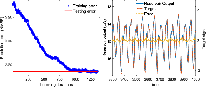 Figure 3 for Reinforcement Learning in a large scale photonic Recurrent Neural Network
