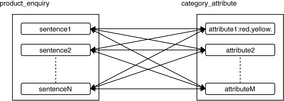 Figure 3 for Important Attribute Identification in Knowledge Graph