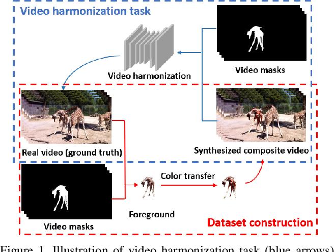 Figure 1 for HYouTube: Video Harmonization Dataset