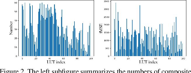 Figure 2 for HYouTube: Video Harmonization Dataset