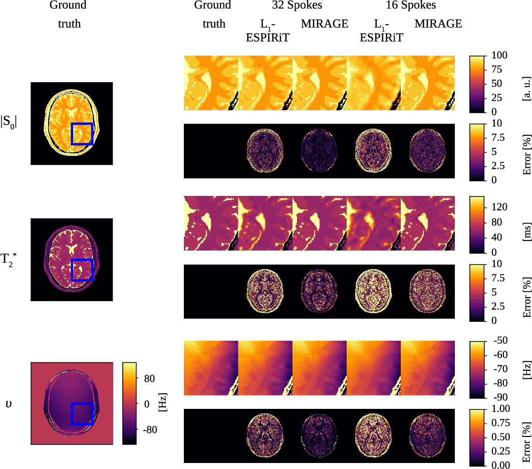 Accelerated Parameter Mapping of Multiple-Echo Gradient-Echo