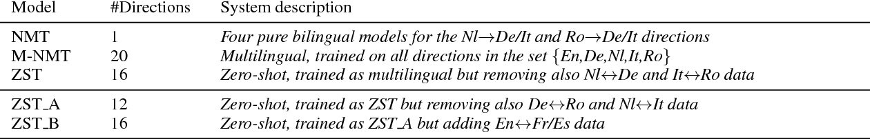 Figure 2 for A Comparison of Transformer and Recurrent Neural Networks on Multilingual Neural Machine Translation