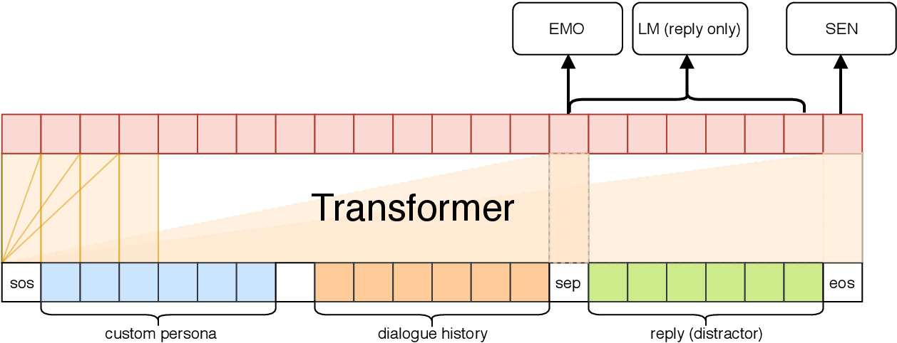 Figure 2 for CAiRE: An End-to-End Empathetic Chatbot