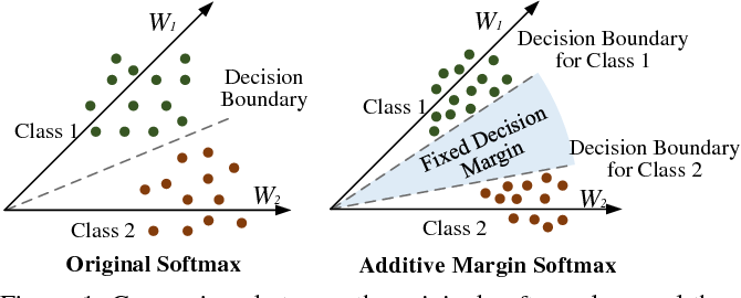 Figure 1 for Additive Margin Softmax for Face Verification