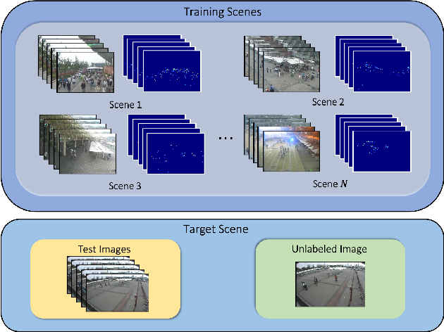 Figure 1 for AdaCrowd: Unlabeled Scene Adaptation for Crowd Counting