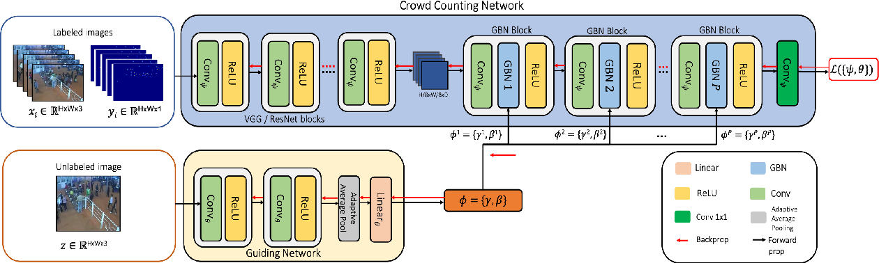 Figure 2 for AdaCrowd: Unlabeled Scene Adaptation for Crowd Counting