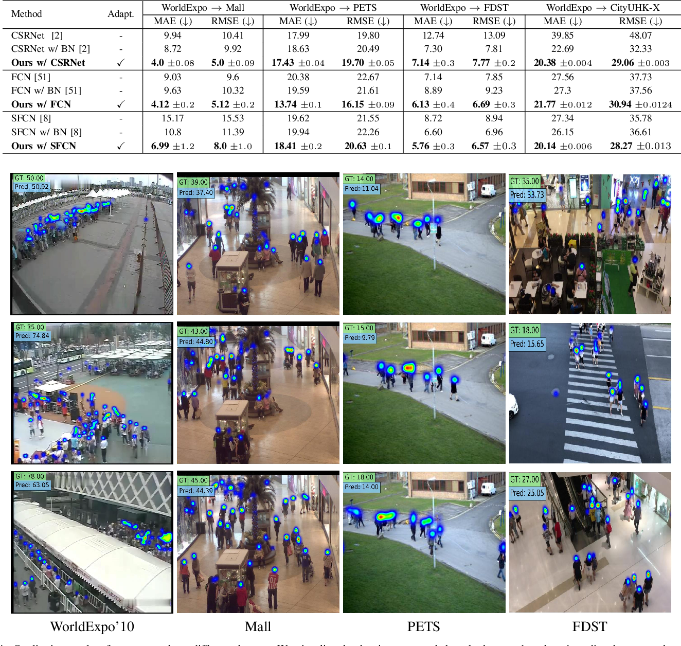 Figure 4 for AdaCrowd: Unlabeled Scene Adaptation for Crowd Counting