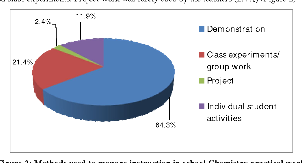 Figure 2 from Chemistry Teachers' Role in Changing Practical