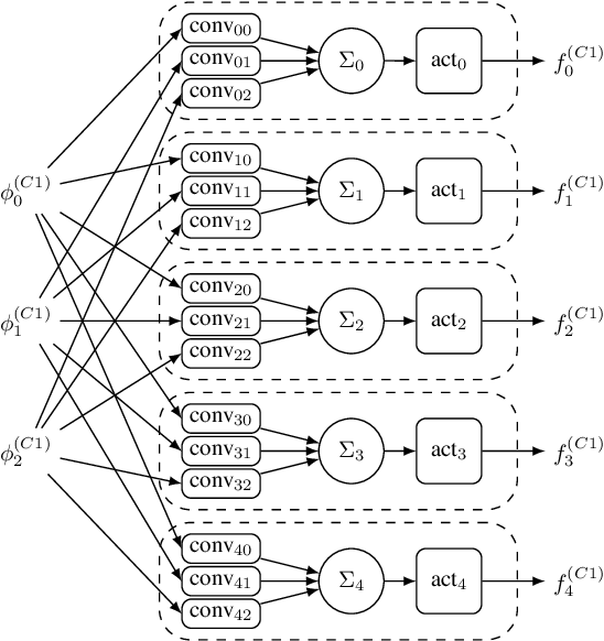 Figure 3 for Tactics to Directly Map CNN graphs on Embedded FPGAs