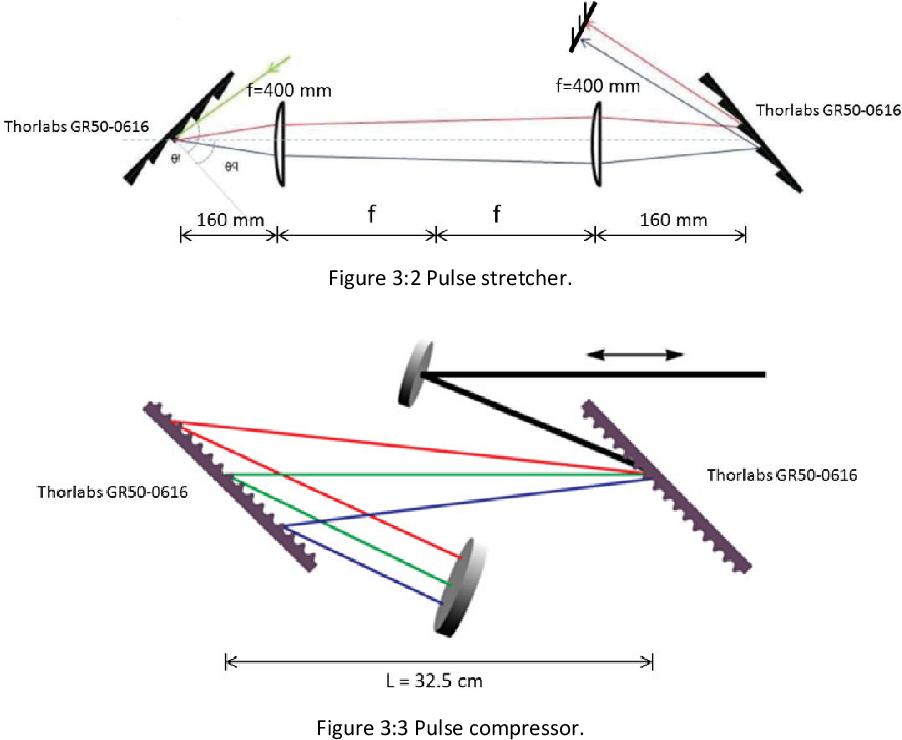PDF] Control of pulsed light propagation through multimode