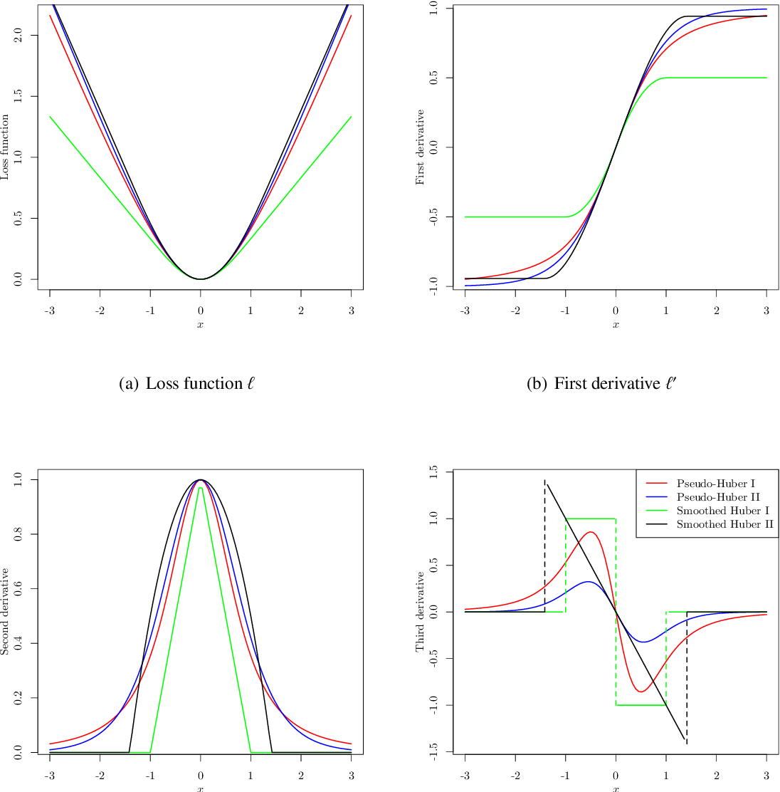 Figure 1 for Nonconvex Regularized Robust Regression with Oracle Properties in Polynomial Time