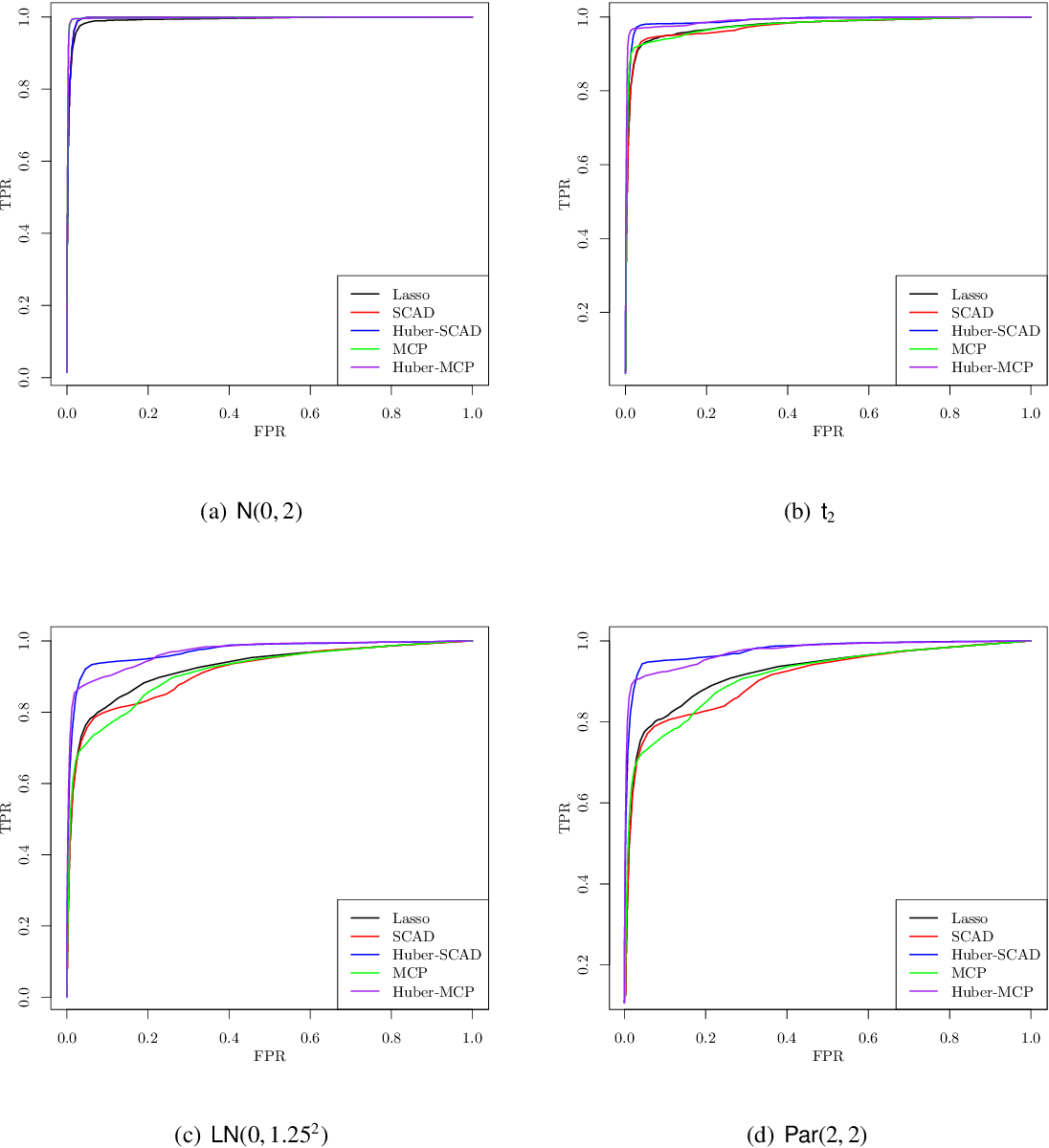 Figure 4 for Nonconvex Regularized Robust Regression with Oracle Properties in Polynomial Time
