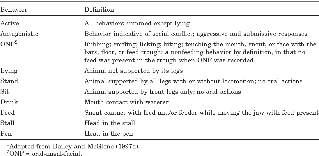 Table 1. Definitions of observed behaviors1