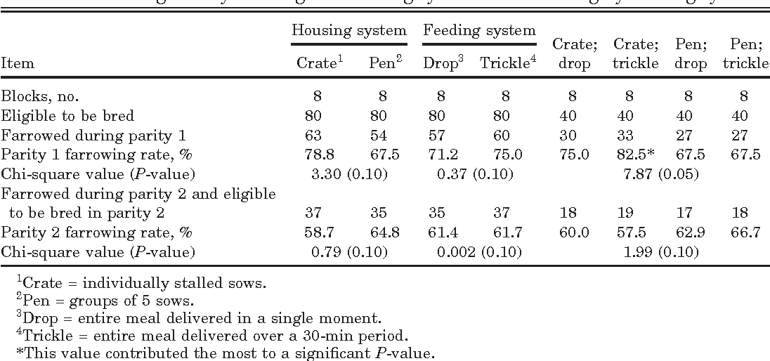 Table 2. Farrowing rate by housing and feeding systems and housing by feeding systems