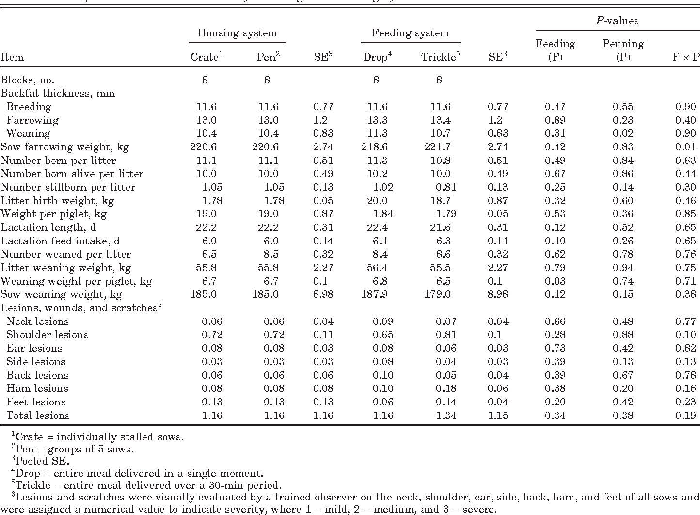 Table 3. Sow performance and lesions by housing and feeding systems