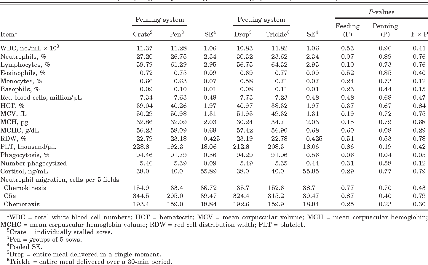 Table 4. Immune measures for parity 1 gilts by housing and feeding systems (n = 4 blocks)