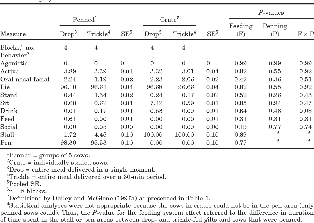 Table 5. The duration of behaviors expressed as a percentage of time over 24 h by housing and feeding systems