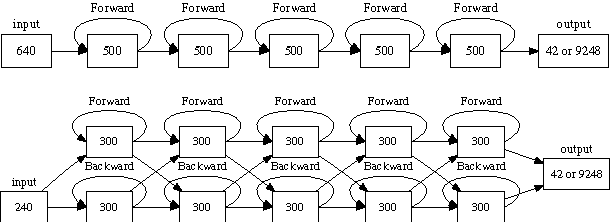Figure 1 for Fast and Accurate Recurrent Neural Network Acoustic Models for Speech Recognition