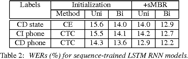 Figure 4 for Fast and Accurate Recurrent Neural Network Acoustic Models for Speech Recognition