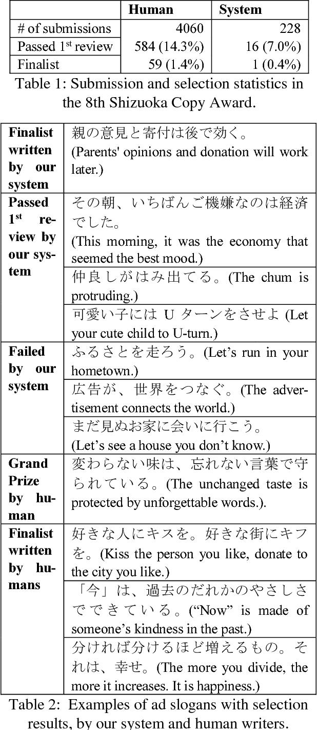 PDF] Japanese Advertising Slogan Generator using Case Frame