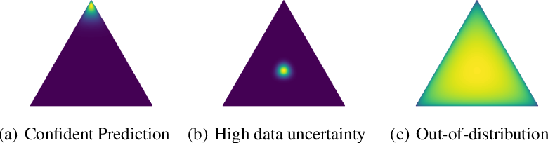Figure 3 for Predictive Uncertainty Estimation via Prior Networks