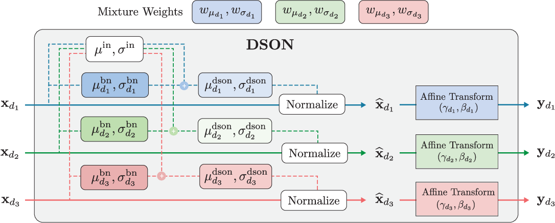 Figure 1 for Learning to Optimize Domain Specific Normalization for Domain Generalization