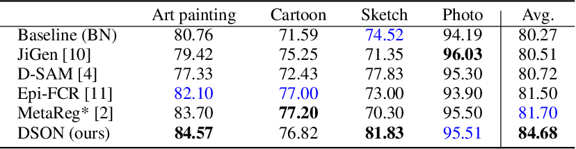 Figure 4 for Learning to Optimize Domain Specific Normalization for Domain Generalization