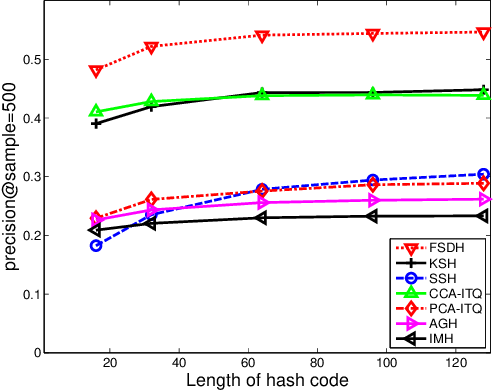 Figure 1 for Fast Supervised Discrete Hashing