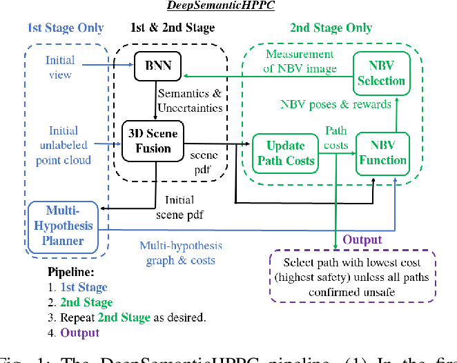 Figure 1 for DeepSemanticHPPC: Hypothesis-based Planning over Uncertain Semantic Point Clouds
