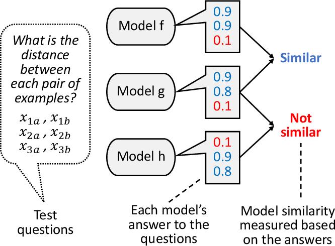 Figure 1 for ModelDiff: Testing-Based DNN Similarity Comparison for Model Reuse Detection